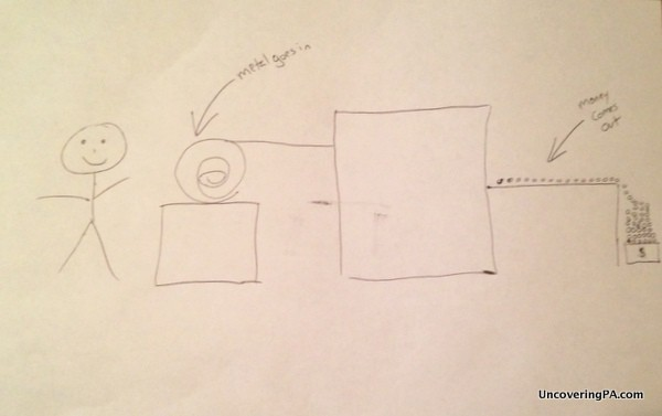 Since photos aren't allowed in the Philadelphia Mint, I drew my own picture of how coins are made.